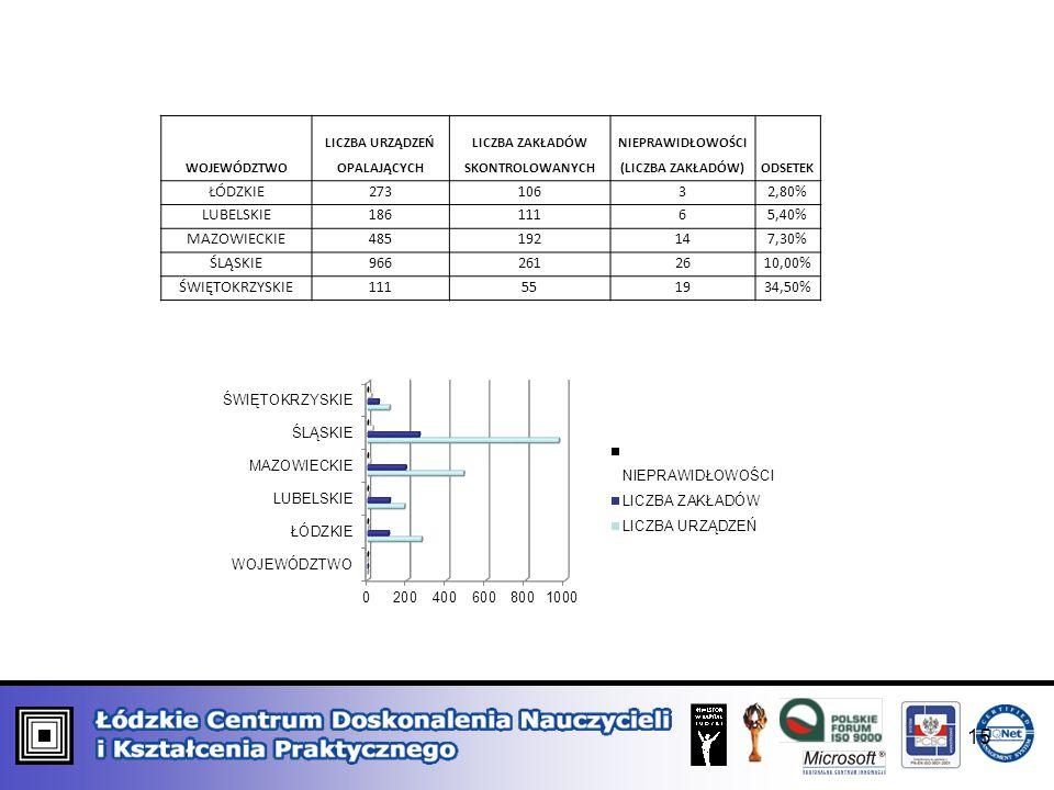 LICZBA URZĄDZEŃLICZBA ZAKŁADÓWNIEPRAWIDŁOWOŚCI WOJEWÓDZTWOOPALAJĄCYCHSKONTROLOWANYCH(LICZBA ZAKŁADÓW)ODSETEK ŁÓDZKIE27310632,80% LUBELSKIE18611165,40%