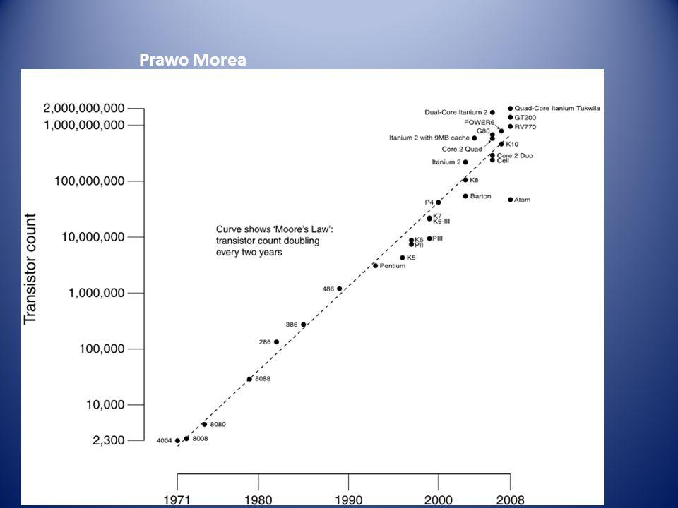 1991-2000 K5 odpowiedz AMD na PENTIUM I AMD K5 był procesorem klasy Pentium, produkowanym przez firmę AMD od 1995 roku.