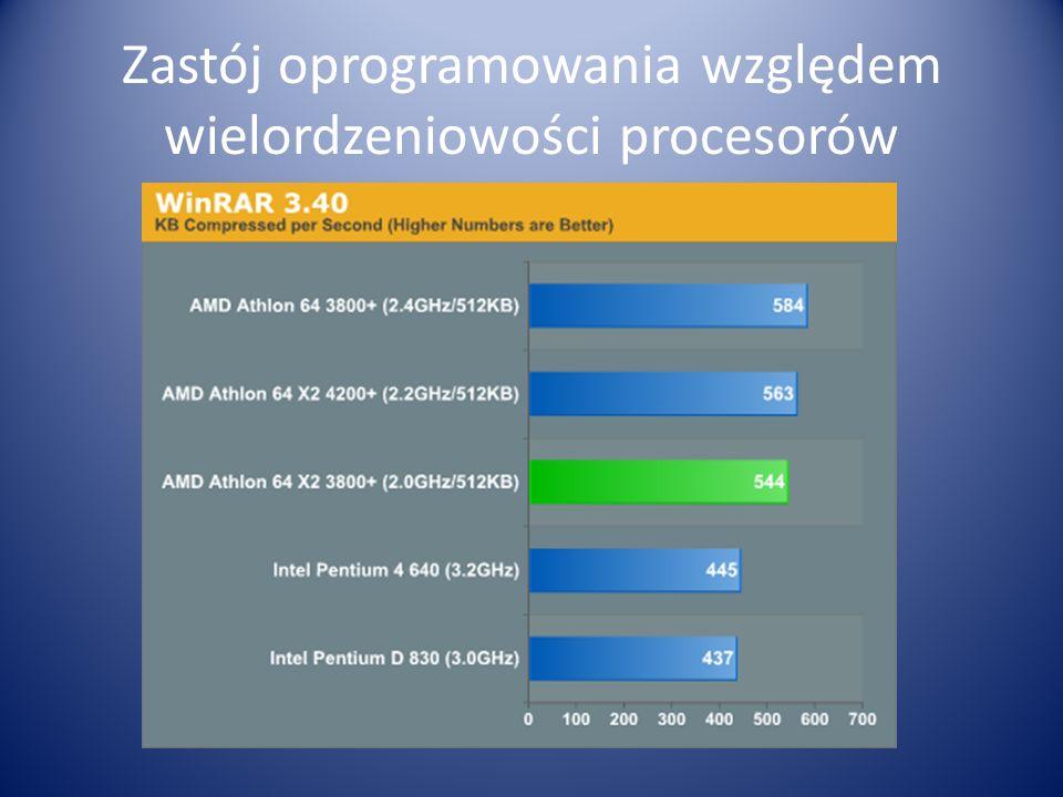 Zastój oprogramowania względem wielordzeniowości procesorów