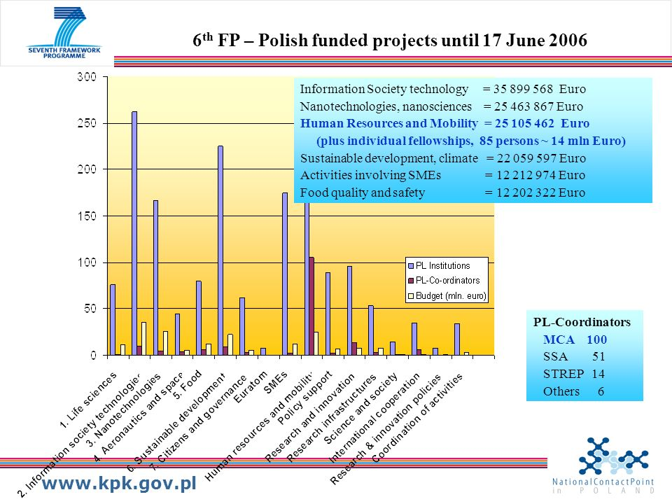 www.kpk.gov.pl Information Society technology = 35 899 568 Euro Nanotechnologies, nanosciences = 25 463 867 Euro Human Resources and Mobility = 25 105