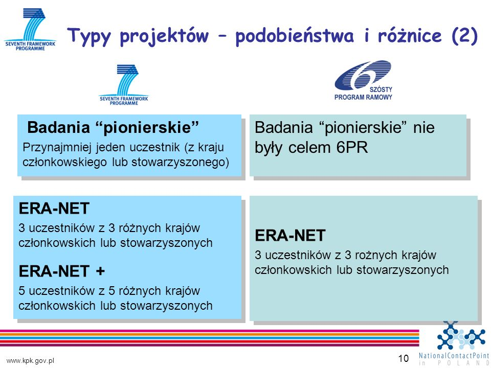 www.kpk.gov.pl 10 Typy projektów – podobieństwa i różnice (2) Badania pionierskie Przynajmniej jeden uczestnik (z kraju członkowskiego lub stowarzyszonego) Badania pionierskie Przynajmniej jeden uczestnik (z kraju członkowskiego lub stowarzyszonego) Badania pionierskie nie były celem 6PR ERA-NET 3 uczestników z 3 różnych krajów członkowskich lub stowarzyszonych ERA-NET + 5 uczestników z 5 różnych krajów członkowskich lub stowarzyszonych ERA-NET 3 uczestników z 3 różnych krajów członkowskich lub stowarzyszonych ERA-NET + 5 uczestników z 5 różnych krajów członkowskich lub stowarzyszonych ERA-NET 3 uczestników z 3 rożnych krajów członkowskich lub stowarzyszonych ERA-NET 3 uczestników z 3 rożnych krajów członkowskich lub stowarzyszonych