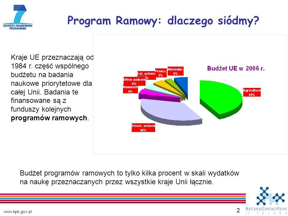 www.kpk.gov.pl 2 Program Ramowy: dlaczego siódmy. Kraje UE przeznaczają od 1984 r.