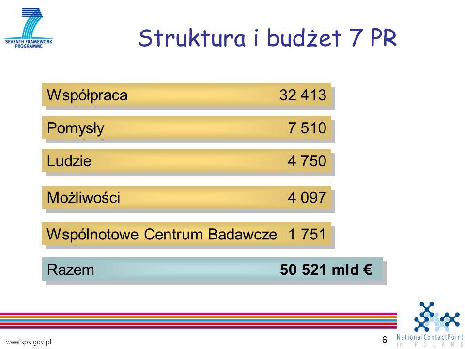 www.kpk.gov.pl 6 Struktura i budżet 7 PR Współpraca 32 413 Pomysły 7 510 Ludzie 4 750 Możliwości 4 097 Wspólnotowe Centrum Badawcze 1 751 Razem 50 521 mld