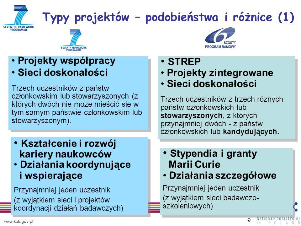 www.kpk.gov.pl 9 Projekty współpracy Sieci doskonałości Trzech uczestników z państw członkowskim lub stowarzyszonych (z których dwóch nie może mieścić się w tym samym państwie członkowskim lub stowarzyszonym).