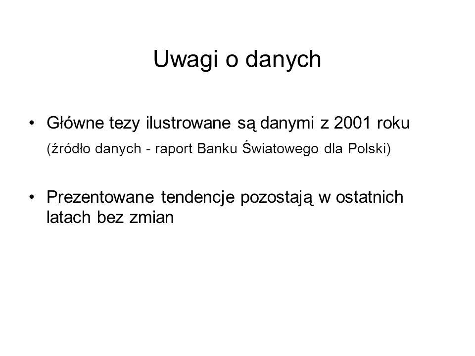 Uwagi o danych Główne tezy ilustrowane są danymi z 2001 roku (źródło danych - raport Banku Światowego dla Polski) Prezentowane tendencje pozostają w o