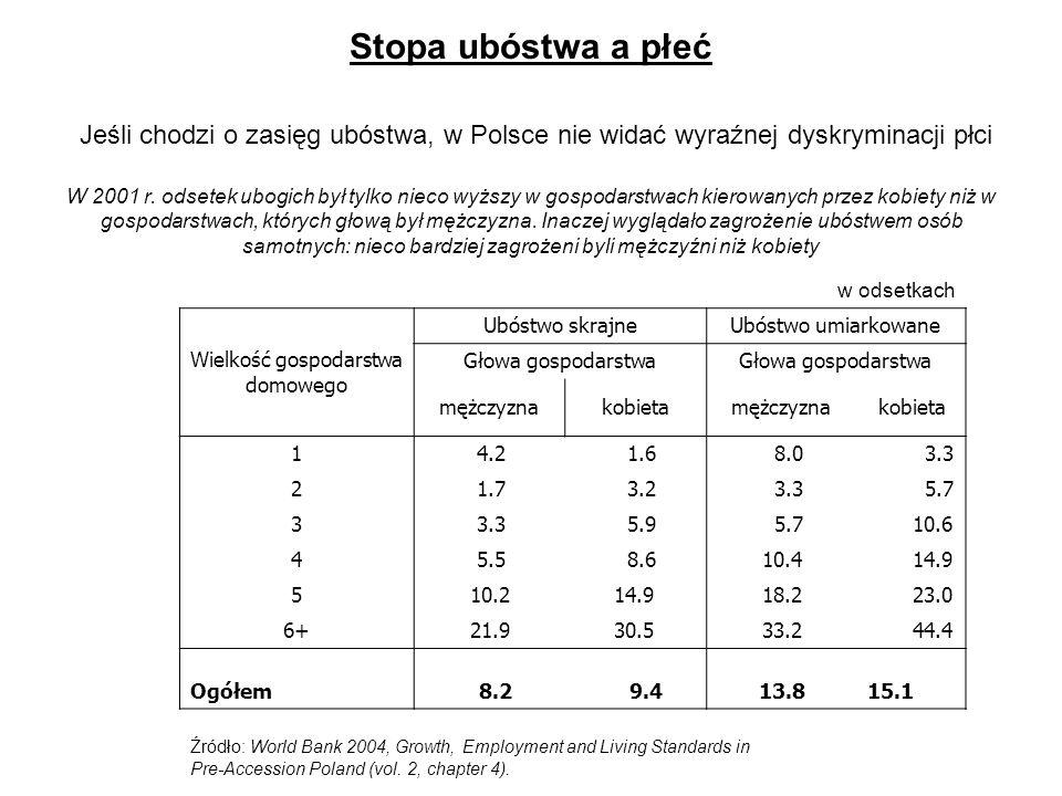 Stopa ubóstwa a płeć Jeśli chodzi o zasięg ubóstwa, w Polsce nie widać wyraźnej dyskryminacji płci W 2001 r. odsetek ubogich był tylko nieco wyższy w