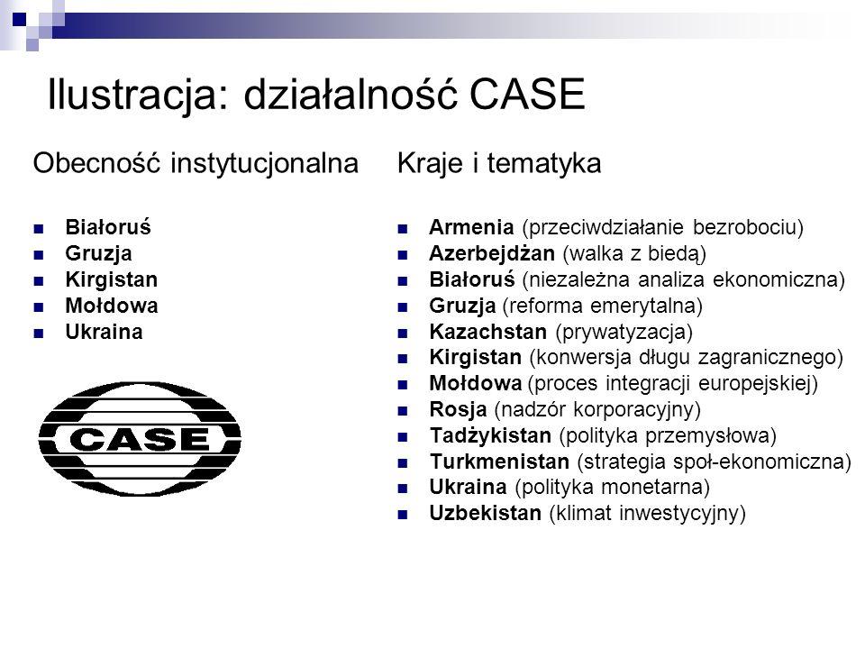 Ilustracja: działalność CASE Kraje i tematyka Armenia (przeciwdziałanie bezrobociu) Azerbejdżan (walka z biedą) Białoruś (niezależna analiza ekonomicz