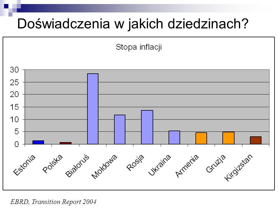 Dziedziny: podsumowanie Reformy pierwszej generacji (Białoruś) Liberalizacja zewnętrzna i wewnętrzna Stabilizacja makroekonomiczna Prywatyzacja Reformy drugiej generacji Wspieranie konkurencyjności gospodarki Ład korporacyjny, regulacja i polityka konkurencji Inwestycje zagraniczne, SME i innowacyjność Podwyższanie efektywności usług publicznych Decentralizacja Ochrona zdrowia i edukacja Zabezpieczenie socjalne i rynek pracy Integracja europejska (Mołdowa, Ukraina)