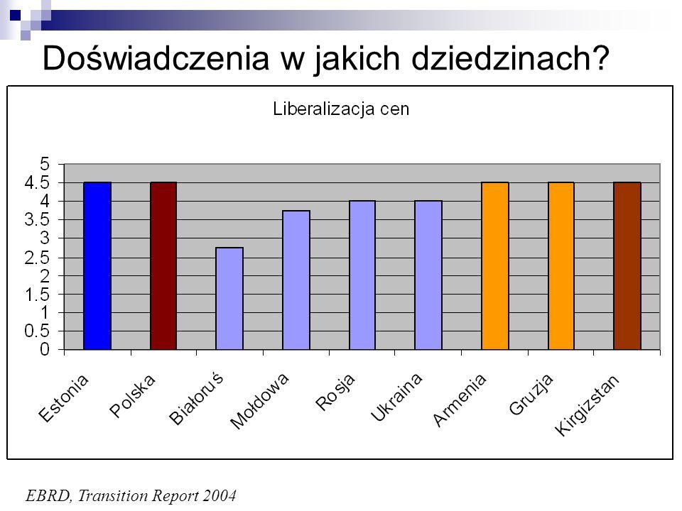 Ilustracja: działalność CASE Kraje i tematyka Armenia (przeciwdziałanie bezrobociu) Azerbejdżan (walka z biedą) Białoruś (niezależna analiza ekonomiczna) Gruzja (reforma emerytalna) Kazachstan (prywatyzacja) Kirgistan (konwersja długu zagranicznego) Mołdowa (proces integracji europejskiej) Rosja (nadzór korporacyjny) Tadżykistan (polityka przemysłowa) Turkmenistan (strategia społ-ekonomiczna) Ukraina (polityka monetarna) Uzbekistan (klimat inwestycyjny) Obecność instytucjonalna Białoruś Gruzja Kirgistan Mołdowa Ukraina