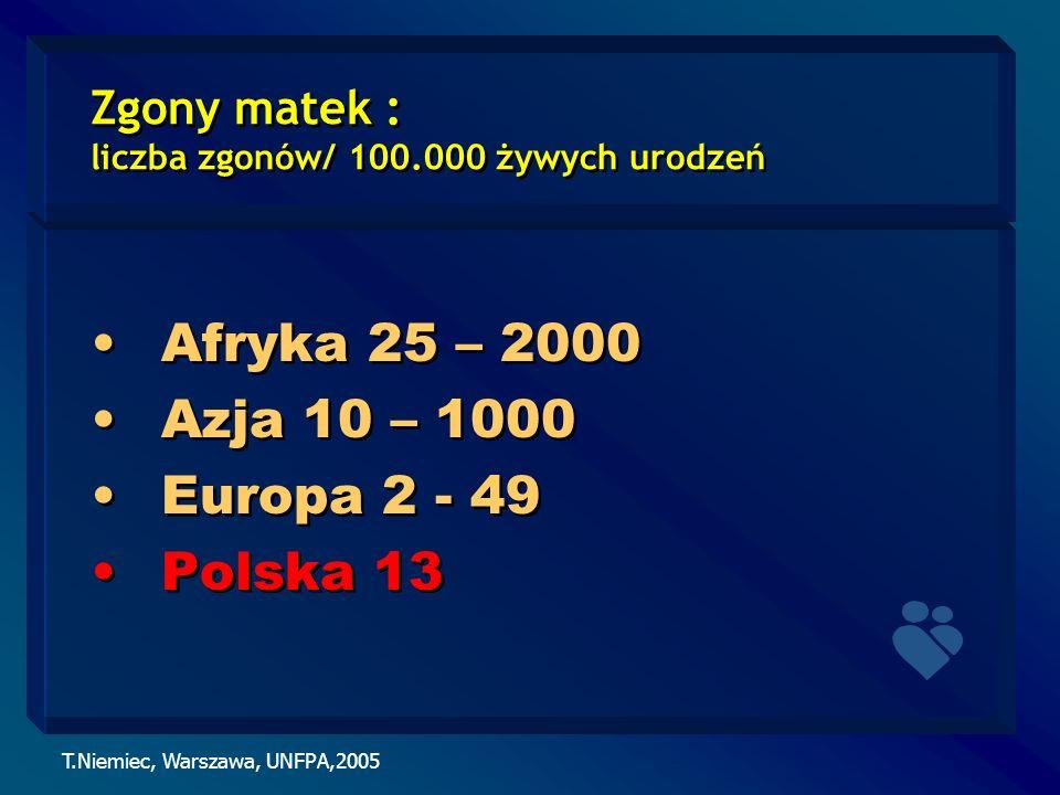 T.Niemiec, Warszawa, UNFPA,2005 Zgony matek : liczba zgonów/ 100.000 żywych urodzeń Afryka 25 – 2000 Azja 10 – 1000 Europa 2 - 49 Polska 13 Afryka 25