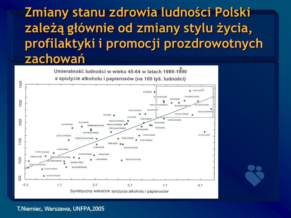 T.Niemiec, Warszawa, UNFPA,2005 Zmiany stanu zdrowia ludności Polski zależą głównie od zmiany stylu życia, profilaktyki i promocji prozdrowotnych zach