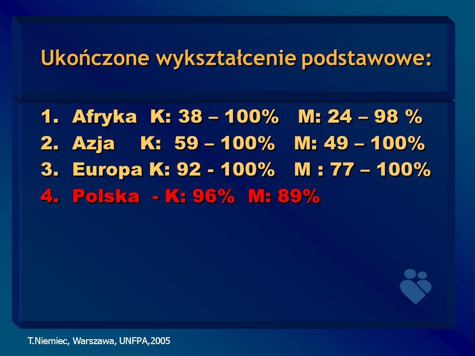 T.Niemiec, Warszawa, UNFPA,2005 Ukończone wykształcenie podstawowe: 1.Afryka K: 38 – 100% M: 24 – 98 % 2.Azja K: 59 – 100% M: 49 – 100% 3.Europa K: 92