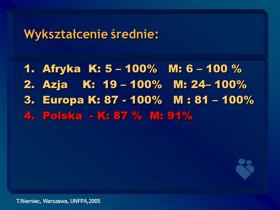 T.Niemiec, Warszawa, UNFPA,2005 Wykształcenie średnie: 1.Afryka K: 5 – 100% M: 6 – 100 % 2.Azja K: 19 – 100% M: 24– 100% 3.Europa K: 87 - 100% M : 81