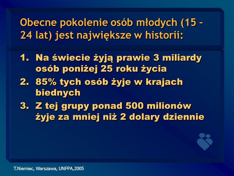 T.Niemiec, Warszawa, UNFPA,2005 Obecne pokolenie osób młodych (15 – 24 lat) jest największe w historii: 1.Na świecie żyją prawie 3 miliardy osób poniż