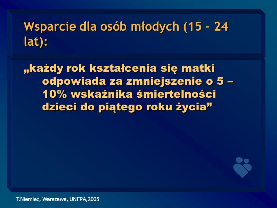 T.Niemiec, Warszawa, UNFPA,2005 Wsparcie dla osób młodych (15 – 24 lat): każdy rok kształcenia się matki odpowiada za zmniejszenie o 5 – 10% wskaźnika