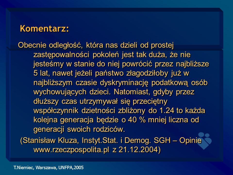 T.Niemiec, Warszawa, UNFPA,2005 Komentarz: Obecnie odległość, która nas dzieli od prostej zastępowalności pokoleń jest tak duża, że nie jesteśmy w sta