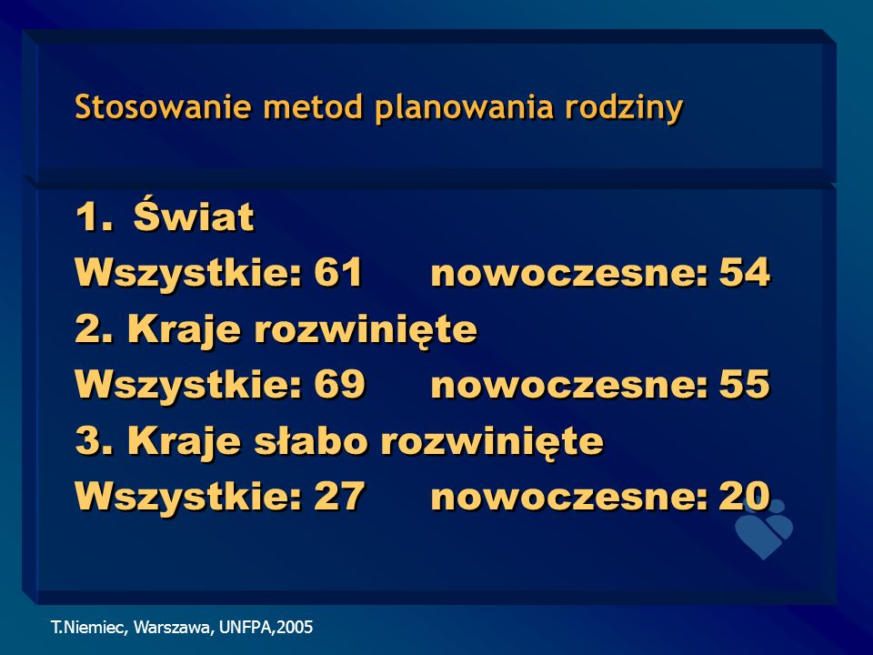 T.Niemiec, Warszawa, UNFPA,2005 Stosowanie metod planowania rodziny 1.Świat Wszystkie: 61 nowoczesne: 54 2. Kraje rozwinięte Wszystkie: 69 nowoczesne: