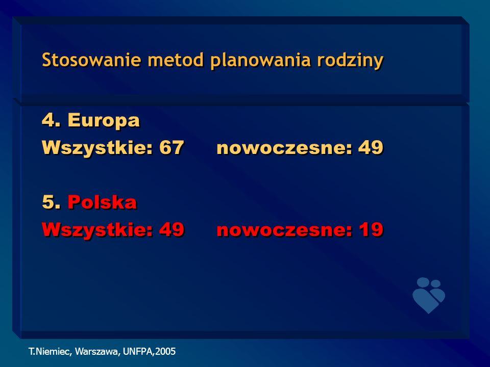 T.Niemiec, Warszawa, UNFPA,2005 Stosowanie metod planowania rodziny 4. Europa Wszystkie: 67 nowoczesne: 49 5. Polska Wszystkie: 49 nowoczesne: 19 4. E