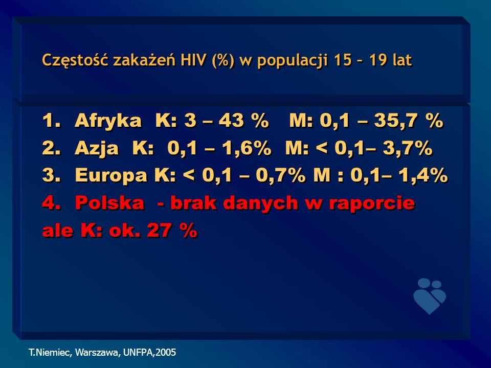T.Niemiec, Warszawa, UNFPA,2005 Częstość zakażeń HIV (%) w populacji 15 – 19 lat 1.Afryka K: 3 – 43 % M: 0,1 – 35,7 % 2.Azja K: 0,1 – 1,6% M: < 0,1– 3