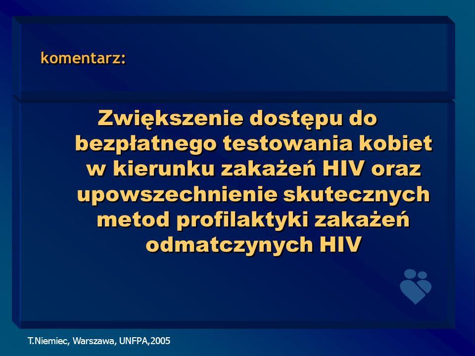 T.Niemiec, Warszawa, UNFPA,2005 komentarz: Zwiększenie dostępu do bezpłatnego testowania kobiet w kierunku zakażeń HIV oraz upowszechnienie skutecznyc