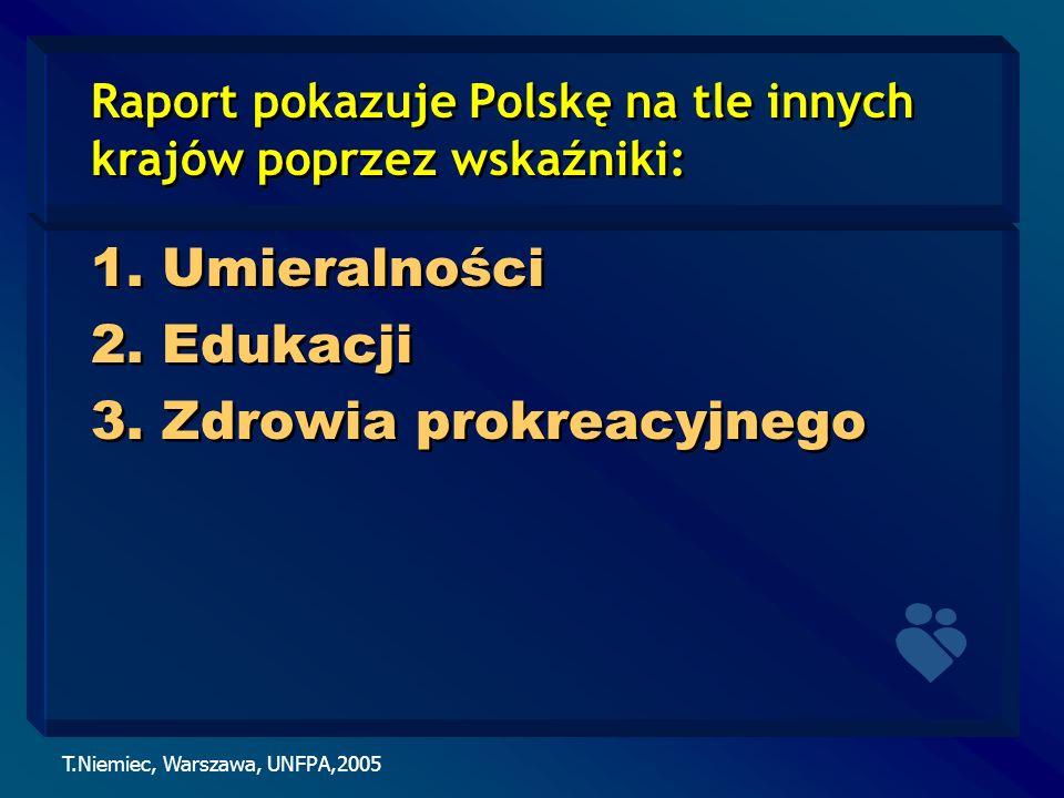 T.Niemiec, Warszawa, UNFPA,2005 Raport pokazuje Polskę na tle innych krajów poprzez wskaźniki: 1.Umieralności 2.Edukacji 3.Zdrowia prokreacyjnego 1.Um