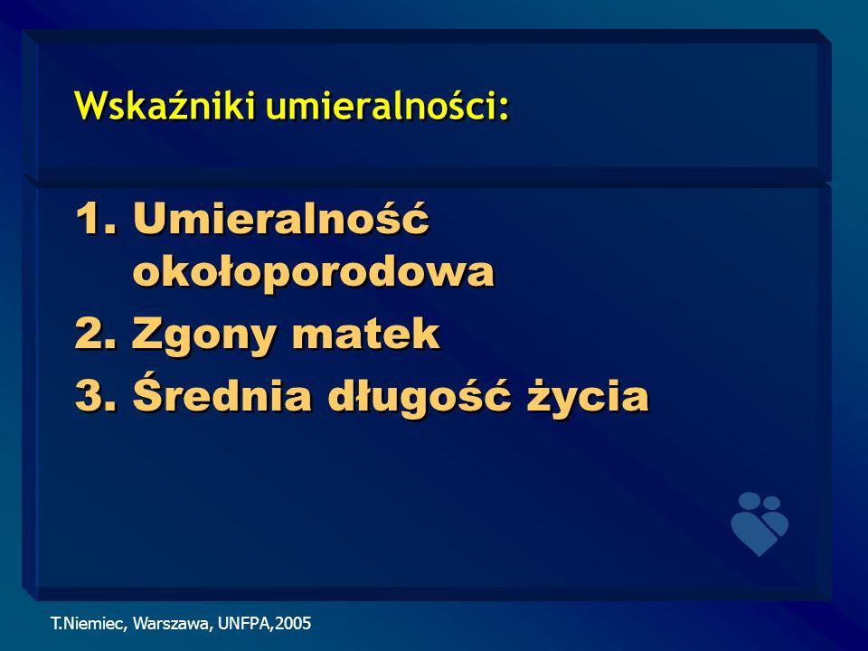 T.Niemiec, Warszawa, UNFPA,2005 Wskaźniki umieralności: 1.Umieralność okołoporodowa 2.Zgony matek 3.Średnia długość życia 1.Umieralność okołoporodowa