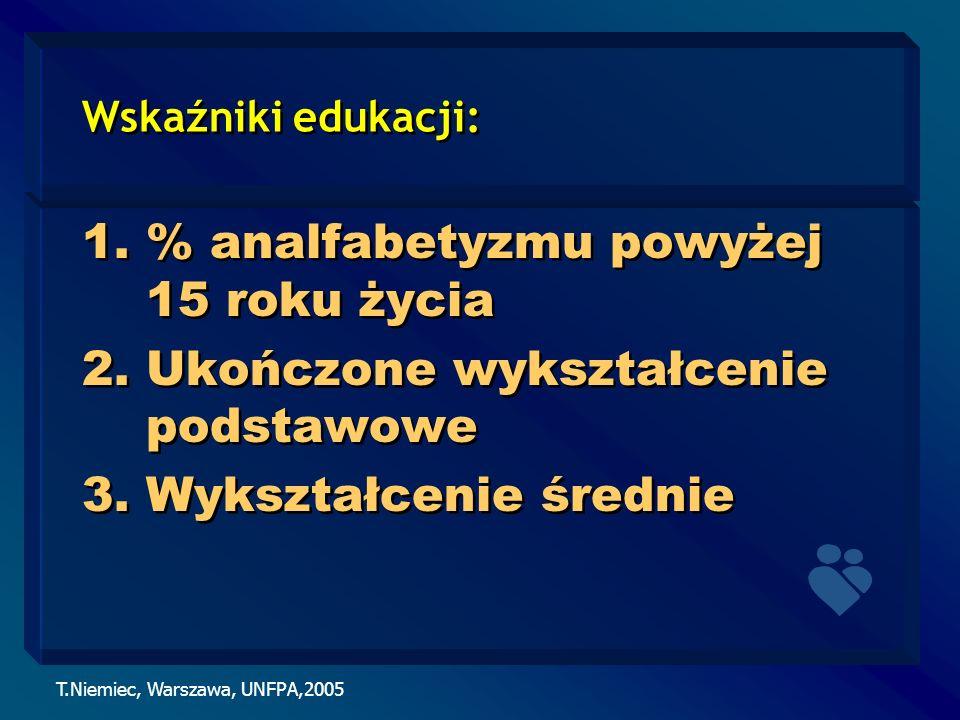 T.Niemiec, Warszawa, UNFPA,2005 Wskaźniki edukacji: 1.% analfabetyzmu powyżej 15 roku życia 2.Ukończone wykształcenie podstawowe 3.Wykształcenie średn