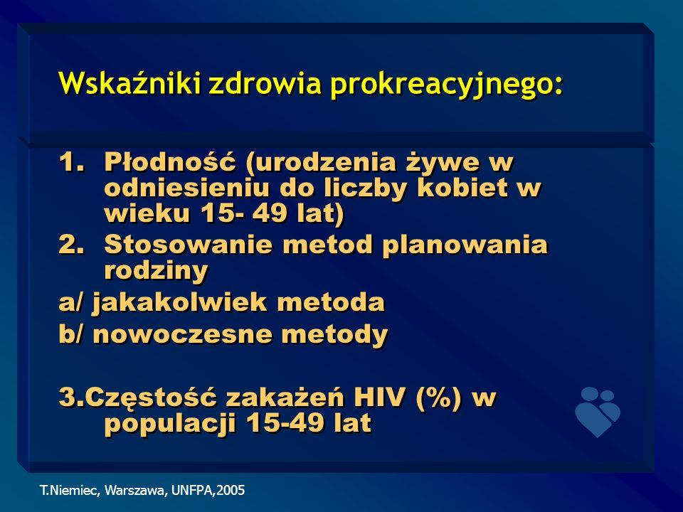 T.Niemiec, Warszawa, UNFPA,2005 Wskaźniki zdrowia prokreacyjnego: 1.Płodność (urodzenia żywe w odniesieniu do liczby kobiet w wieku 15- 49 lat) 2.Stos