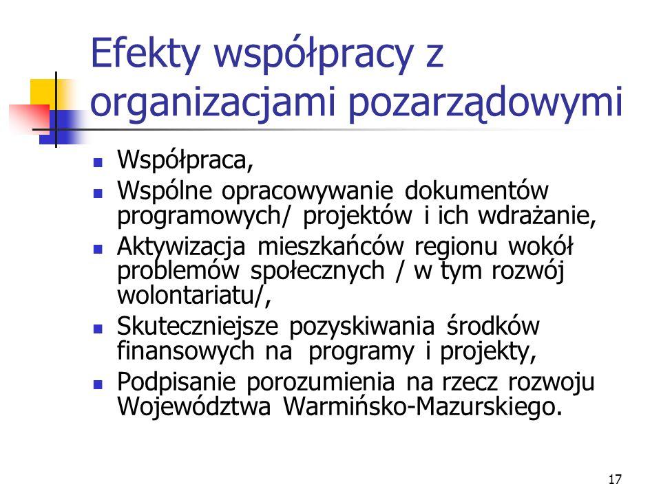 17 Efekty współpracy z organizacjami pozarządowymi Współpraca, Wspólne opracowywanie dokumentów programowych/ projektów i ich wdrażanie, Aktywizacja m