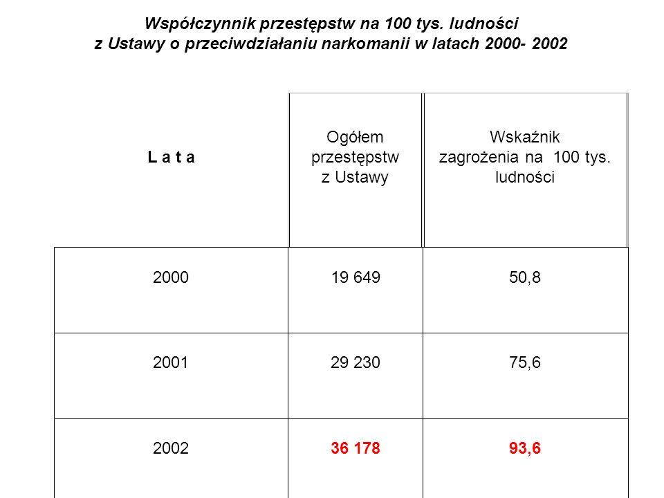 Współczynnik przestępstw na 100 tys. ludności z Ustawy o przeciwdziałaniu narkomanii w latach 2000- 2002 L a t a Ogółem przestępstw z Ustawy Wskaźnik