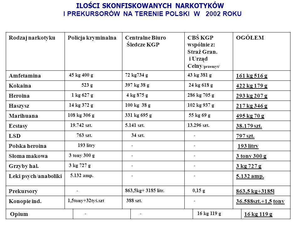 Rodzaj narkotykuPolicja kryminalnaCentralne Biuro Śledcze KGP CBŚ KGP wspólnie z: Straż Gran. i Urząd Celny /przemyt/ OGÓŁEM Amfetamina 45 kg 400 g72