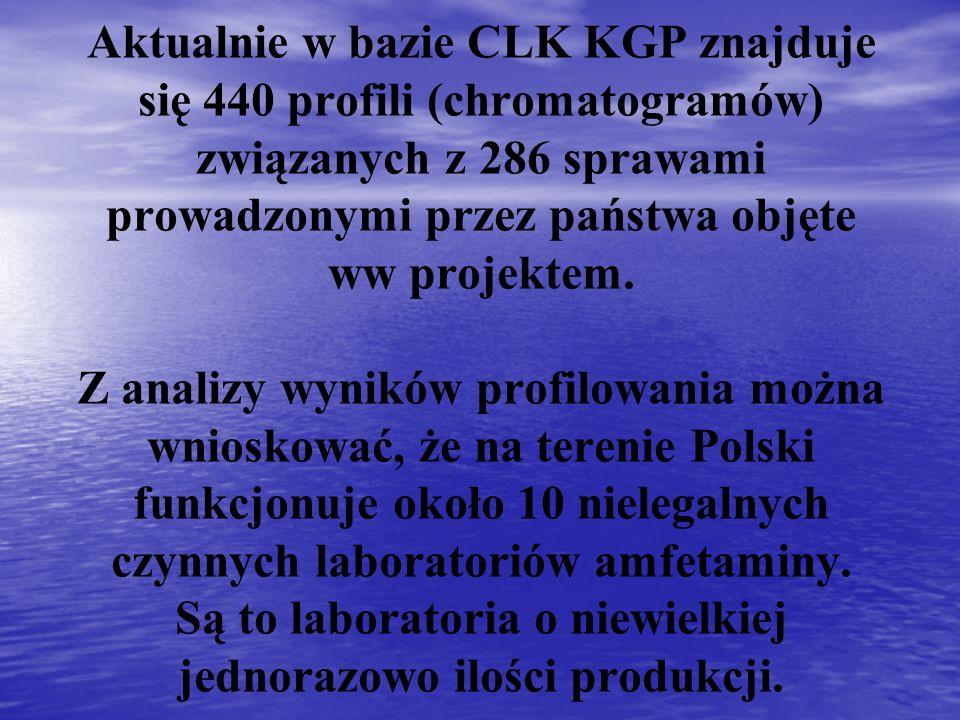 Aktualnie w bazie CLK KGP znajduje się 440 profili (chromatogramów) związanych z 286 sprawami prowadzonymi przez państwa objęte ww projektem. Z analiz