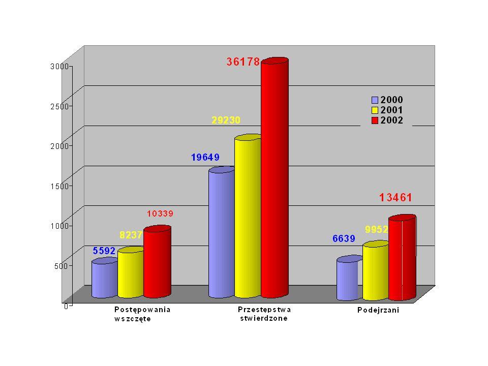 8 9 7 12 1 6 2 3 13 11 5 4 10 0 14 15 REJON WYSTĘPOWANIA NIELEGALNYCH LABORATORIÓW AMFETAMINY UJAWNIONYCH NA TERENIE POLSKI W 2002 ROKU Lp.