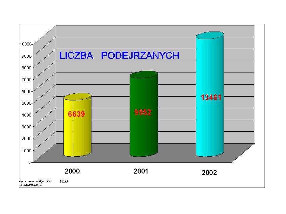 Nieletni - podejrzani o przestępstwa z Ustawy o narkomanii w latach 2000 - 2002 Ogółem Podejrzani L a t aprzestępstw podejrzanychnieletni 200019 649 6 6391 354 200129 230 9 9521 804 z Ustawy 200236 178 13 4612 041