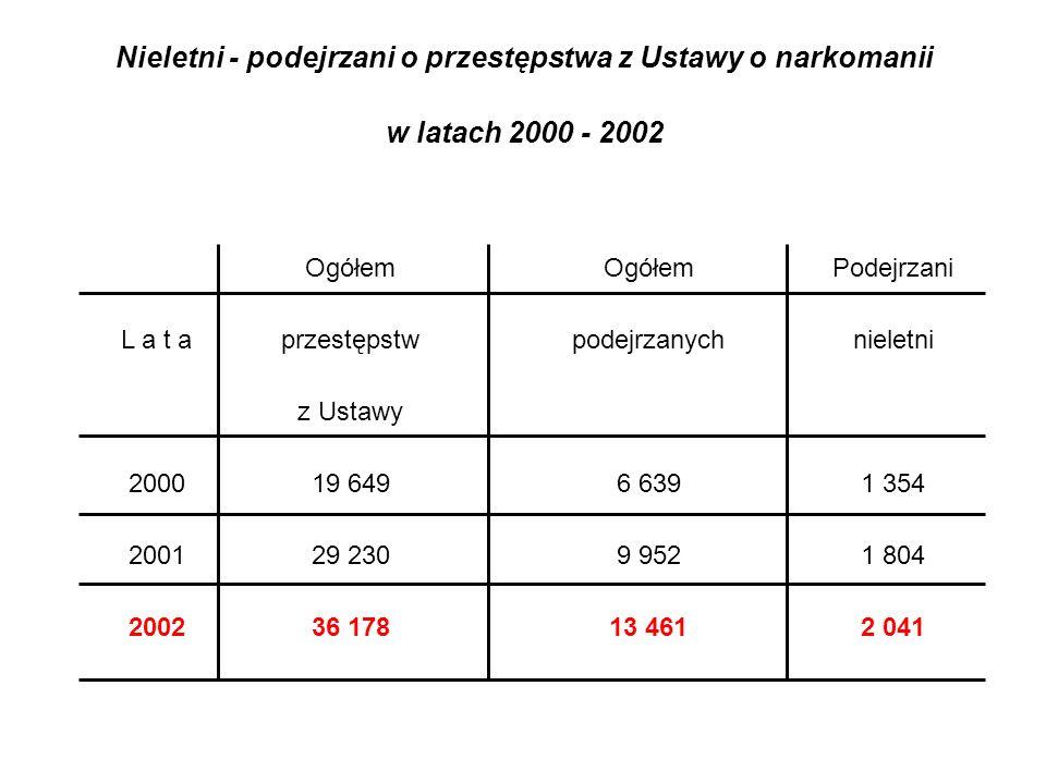 Nieletni - podejrzani o przestępstwa z Ustawy o narkomanii w latach 2000 - 2002 Ogółem Podejrzani L a t aprzestępstw podejrzanychnieletni 200019 649 6