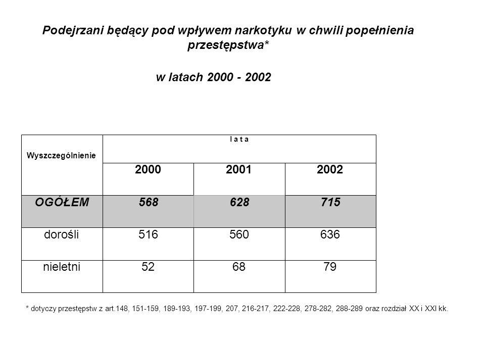 Podejrzani będący pod wpływem narkotyku w chwili popełnienia przestępstwa* w latach 2000 - 2002 * dotyczy przestępstw z art.148, 151-159, 189-193, 197