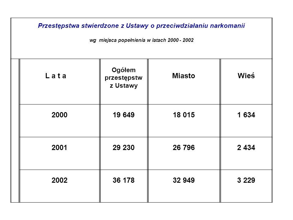 Przestępstwa stwierdzone z Ustawy o przeciwdziałaniu narkomanii wg miejsca popełnienia w latach 2000 - 2002 L a t a Ogółem przestępstw z Ustawy Miasto