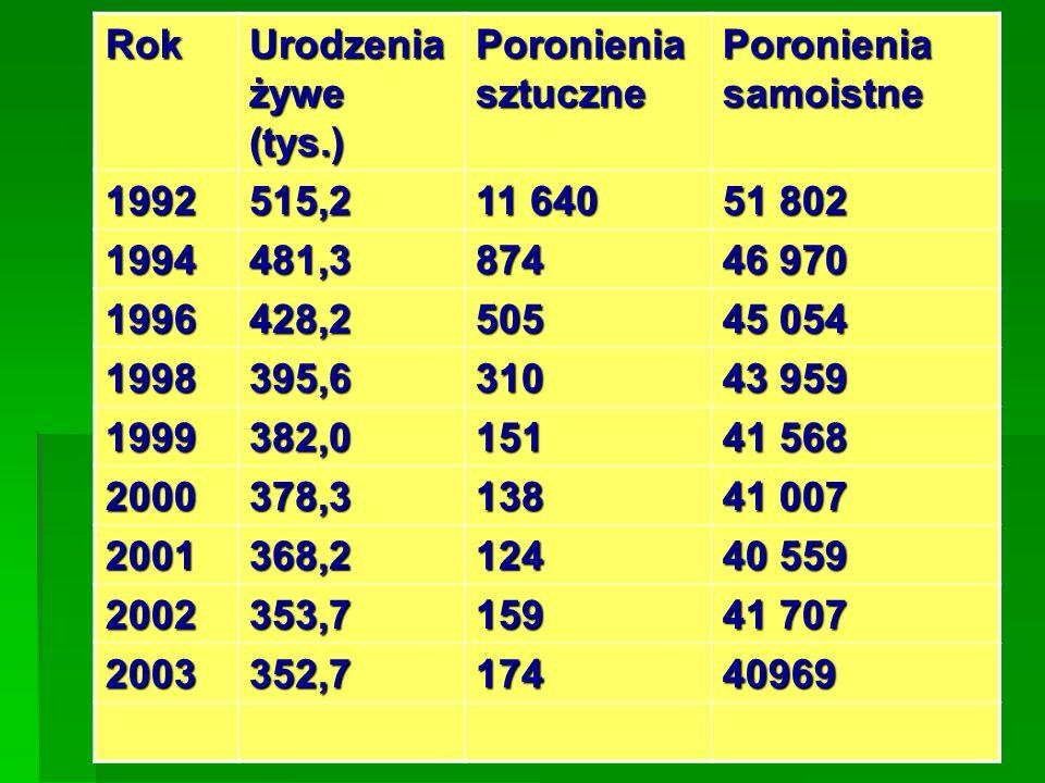 Rok Urodzenia żywe (tys.) Poronienia sztuczne Poronienia samoistne 1992515,2 11 640 51 802 1994481,3874 46 970 1996428,2505 45 054 1998395,6310 43 959