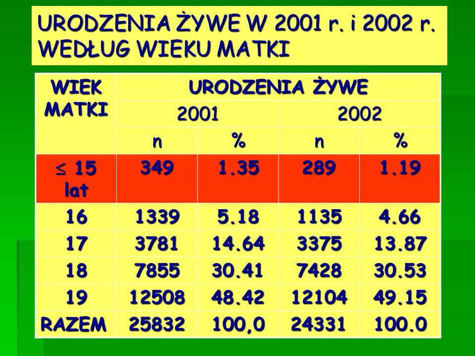 URODZENIA ŻYWE W 2001 r. i 2002 r. WEDŁUG WIEKU MATKI WIEK MATKI URODZENIA ŻYWE 20012002 n%n% 15 lat 15 lat3491.352891.19 1613395.1811354.66 17378114.