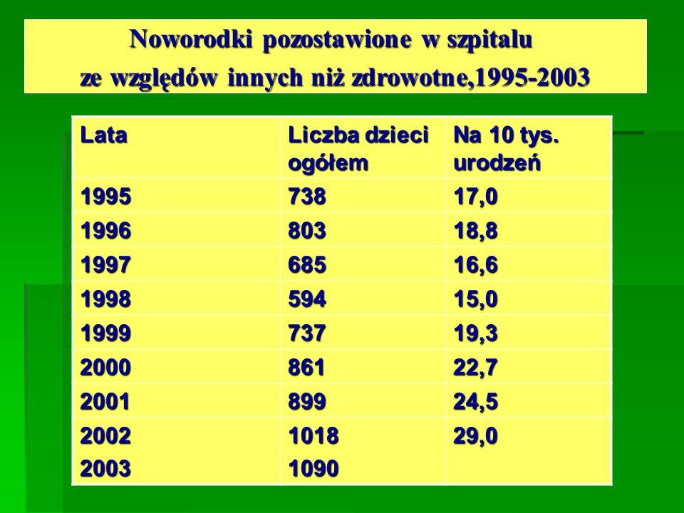 Noworodki pozostawione w szpitalu ze względów innych niż zdrowotne,1995-2003 Lata Liczba dzieci ogółem Na 10 tys. urodzeń 199573817,0 199680318,8 1997