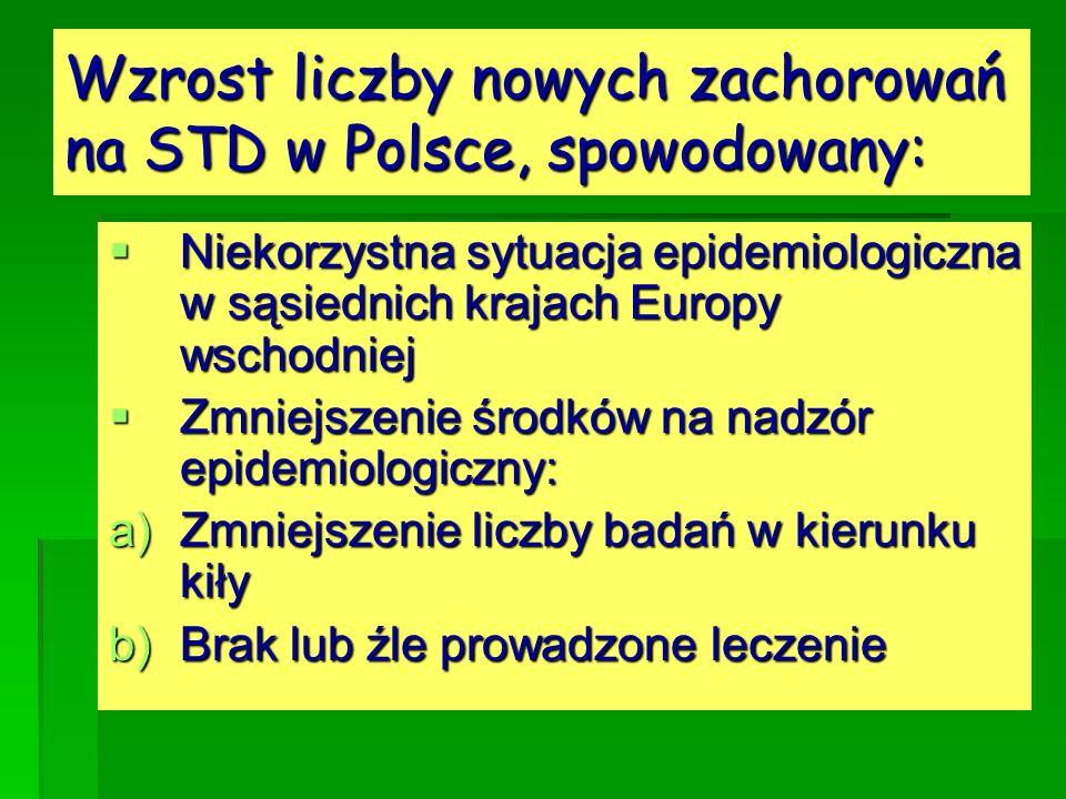 Wzrost liczby nowych zachorowań na STD w Polsce, spowodowany: Niekorzystna sytuacja epidemiologiczna w sąsiednich krajach Europy wschodniej Niekorzyst