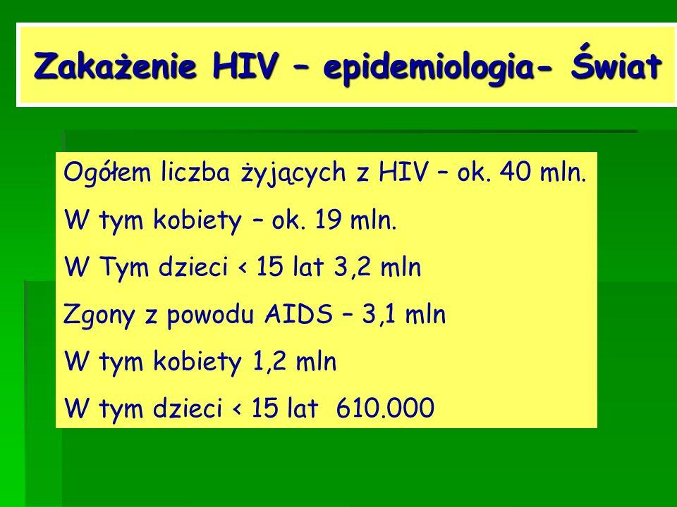 Zakażenie HIV – epidemiologia- Świat Ogółem liczba żyjących z HIV – ok. 40 mln. W tym kobiety – ok. 19 mln. W Tym dzieci < 15 lat 3,2 mln Zgony z powo