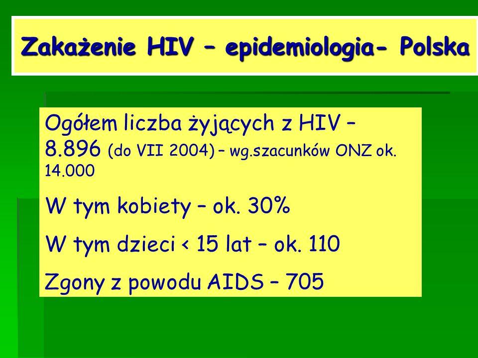 Zakażenie HIV – epidemiologia- Polska Ogółem liczba żyjących z HIV – 8.896 (do VII 2004) – wg.szacunków ONZ ok. 14.000 W tym kobiety – ok. 30% W tym d