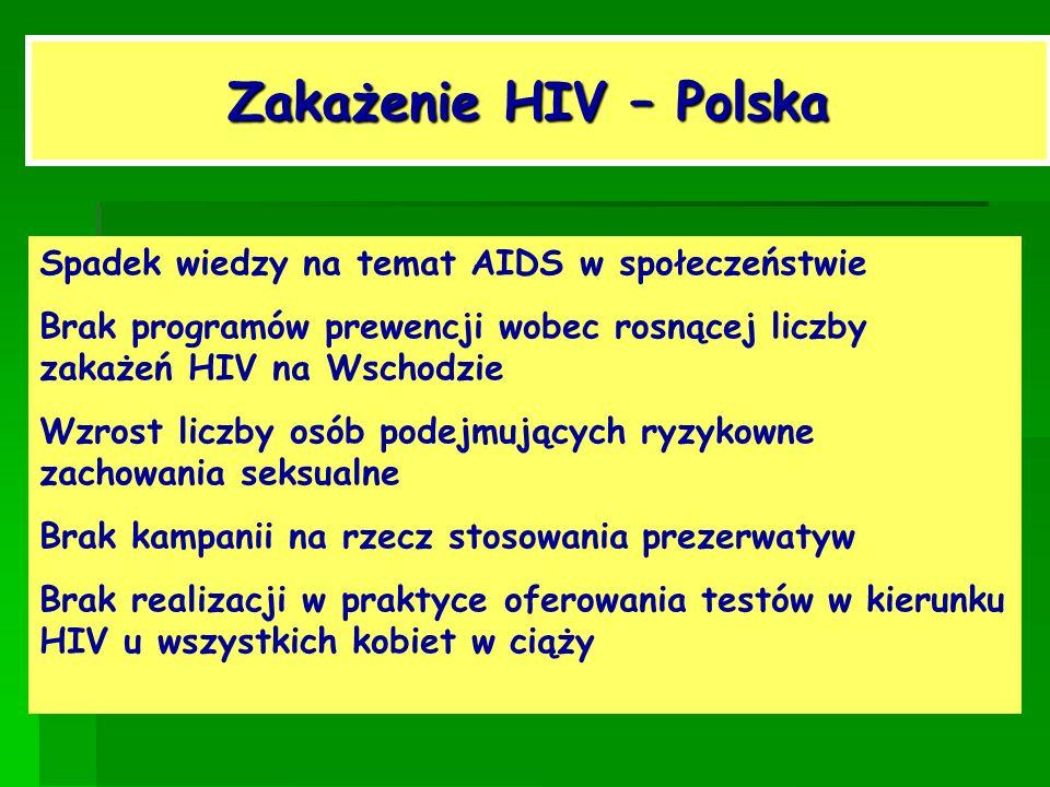 Zakażenie HIV – Polska Spadek wiedzy na temat AIDS w społeczeństwie Brak programów prewencji wobec rosnącej liczby zakażeń HIV na Wschodzie Wzrost lic