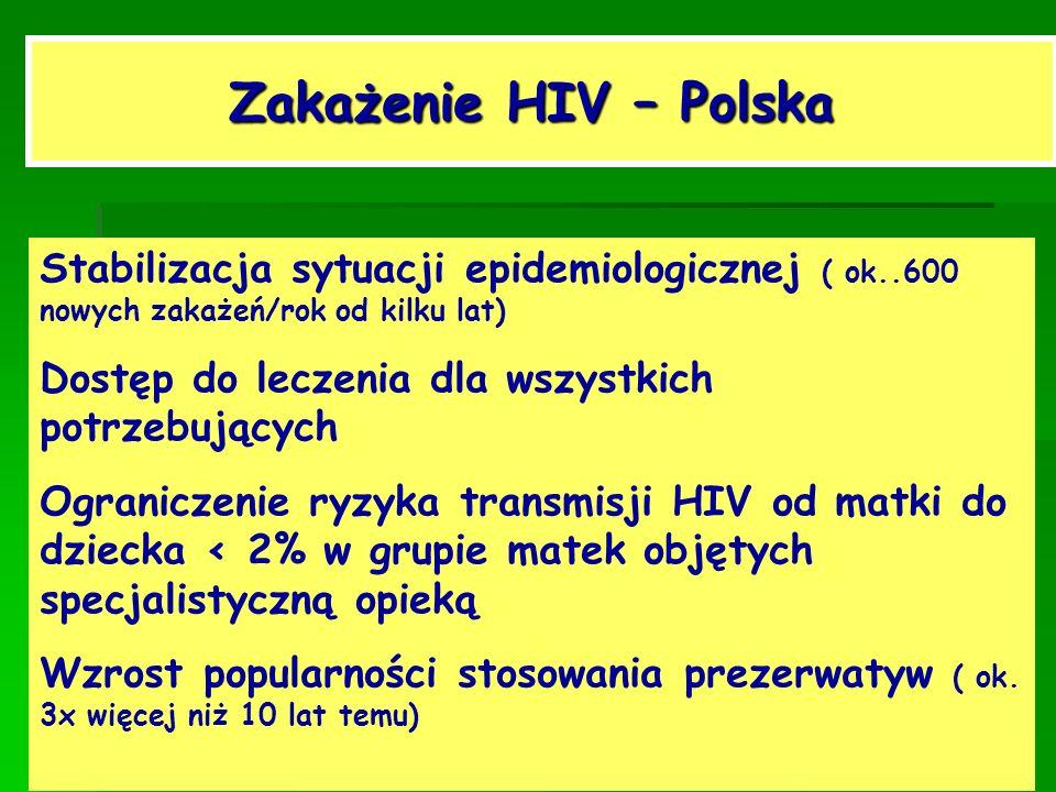 Zakażenie HIV – Polska Stabilizacja sytuacji epidemiologicznej ( ok..600 nowych zakażeń/rok od kilku lat) Dostęp do leczenia dla wszystkich potrzebują