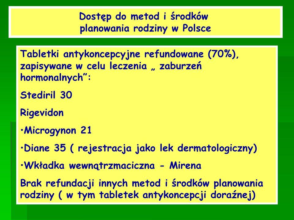 Dostęp do metod i środków planowania rodziny w Polsce Tabletki antykoncepcyjne refundowane (70%), zapisywane w celu leczenia zaburzeń hormonalnych: St