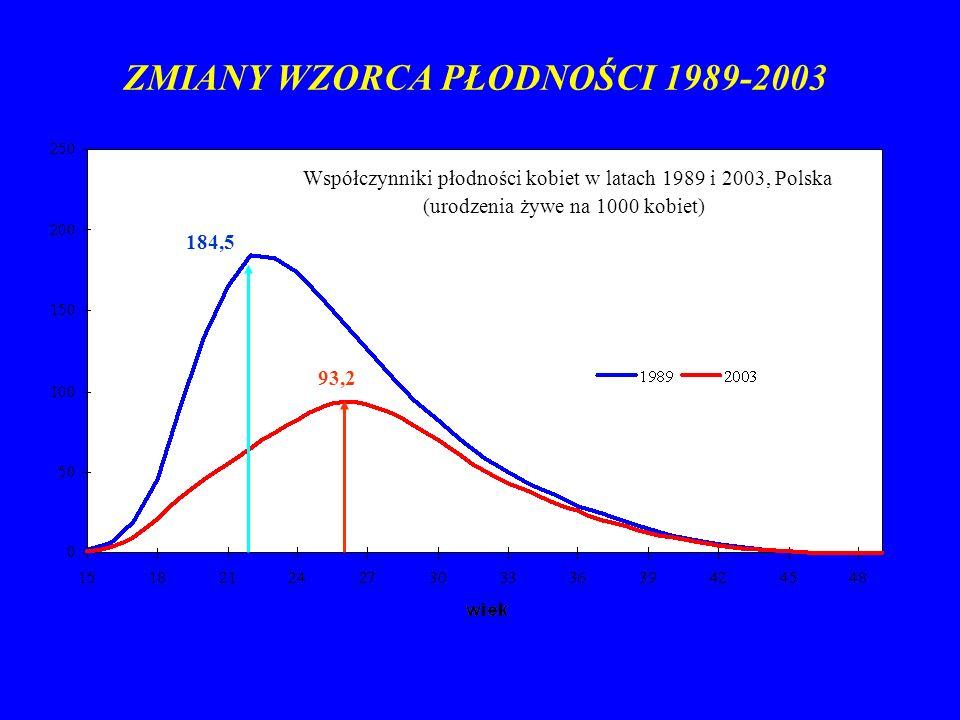 Współczynniki płodności kobiet w latach 1989 i 2003, Polska (urodzenia żywe na 1000 kobiet) ZMIANY WZORCA PŁODNOŚCI 1989-2003 184,5 93,2