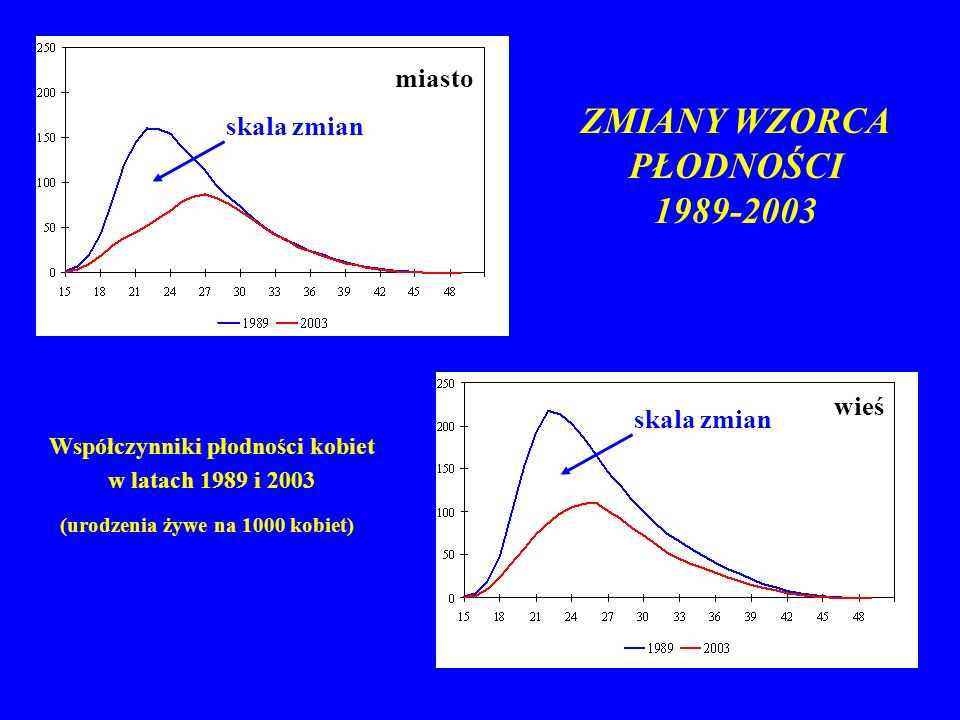ZMIANY WZORCA PŁODNOŚCI 1989-2003 Współczynniki płodności kobiet w latach 1989 i 2003 (urodzenia żywe na 1000 kobiet) skala zmian miasto wieś