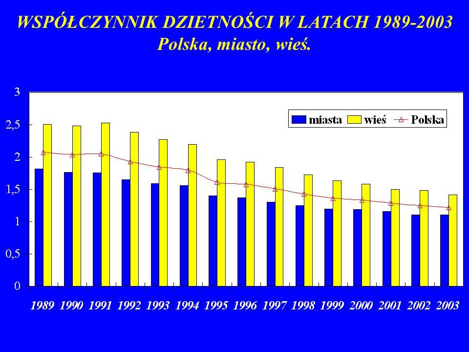 WSPÓŁCZYNNIK DZIETNOŚCI W LATACH 1989-2003 Polska, miasto, wieś.
