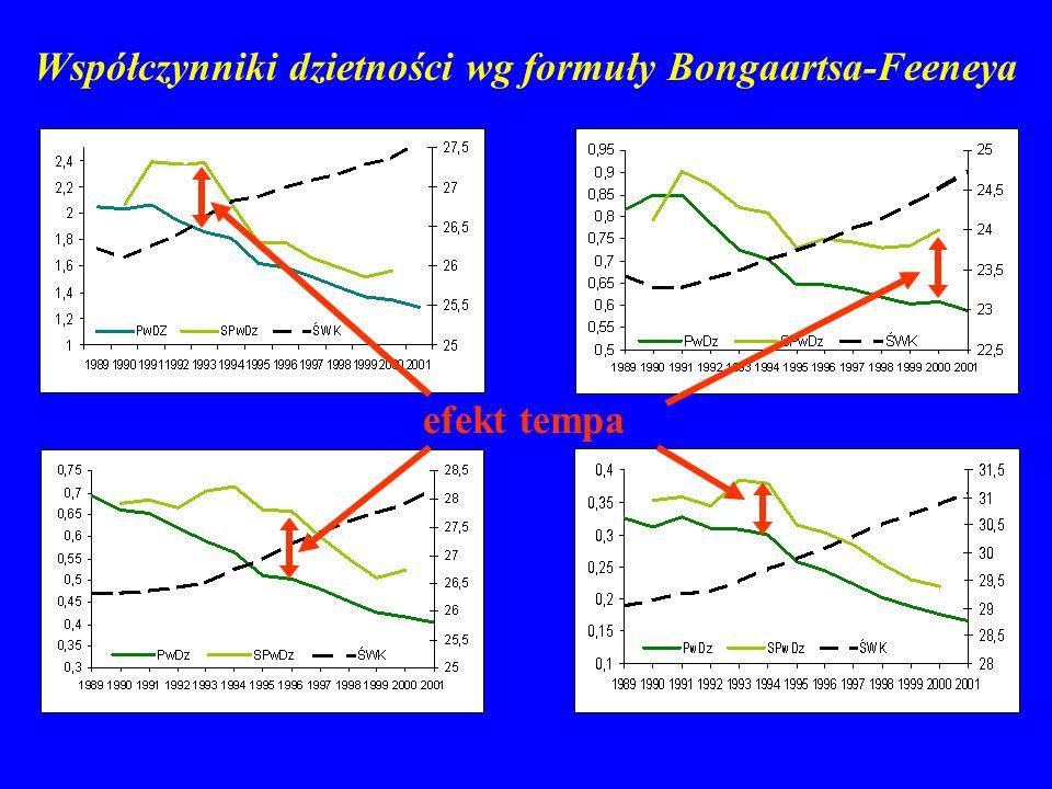 Wszystkie urodzenia Urodzenia trzecie Urodzenia pierwsze Urodzenia drugie Współczynniki dzietności wg formuły Bongaartsa-Feeneya efekt tempa